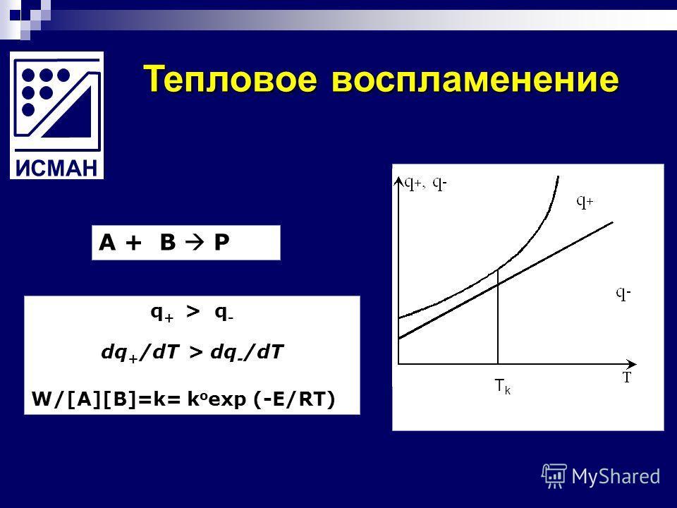 Тепловое воспламенение q + > q - dq + /dT > dq - /dT W/[A][B]=k= k o exp (-E/RT) A + B P TkTk ИСМАН