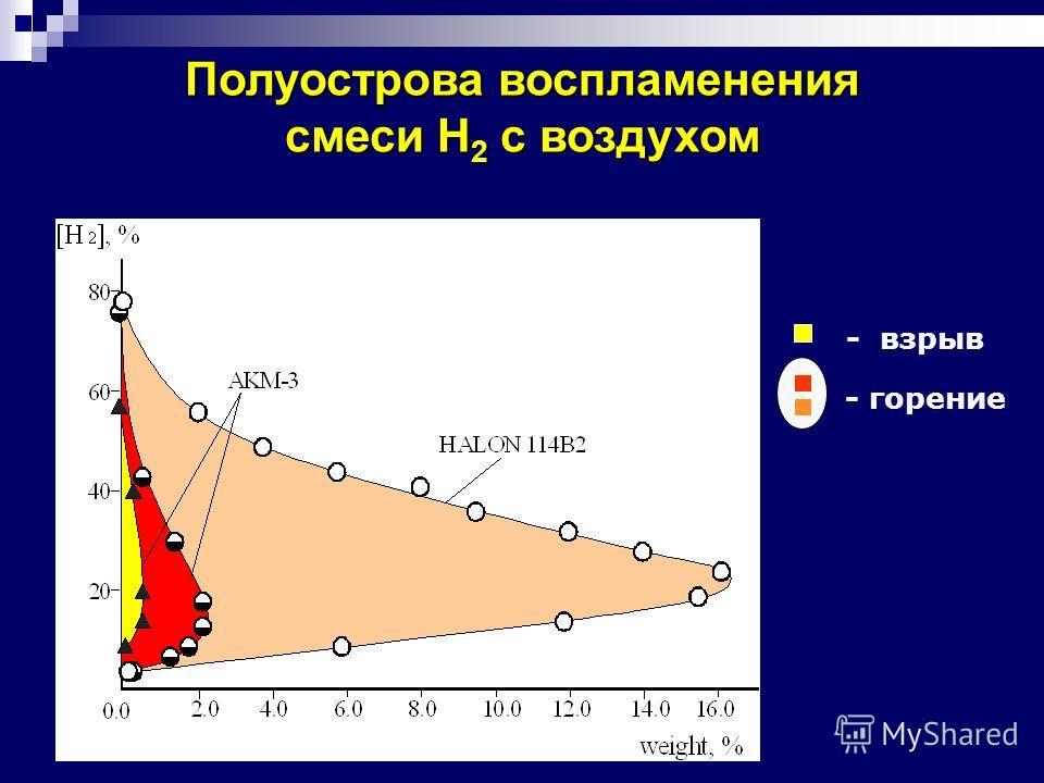 - взрыв - горение Полуострова воспламенения смеси H 2 с воздухом