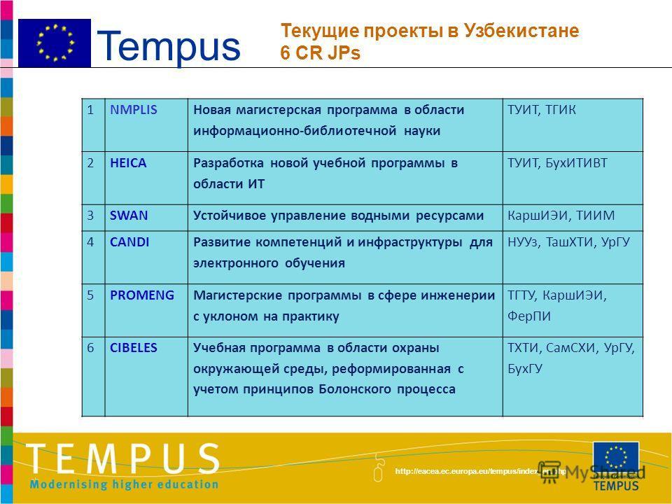 http://eacea.ec.europa.eu/tempus/index_en.php разработка учебных планов и программ для бакалавриата и магистратуры, т.е. переход на двухуровневую систему высшего образования; обновление и разработка новых видов учебной литературы, внедрение передовых