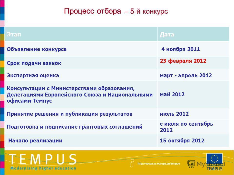 http://eacea.ec.europa.eu/tempus/index_en.php 8 февраля - мониторинг HEICA в ТУИТ 9 февраля - инфосеминар в Бухаре, мониторинг HEICA 17 февраля - международная конференция в Ташкенте 23 февраля 2012 г. - завершение 5-го конкурса 9 марта - расширение