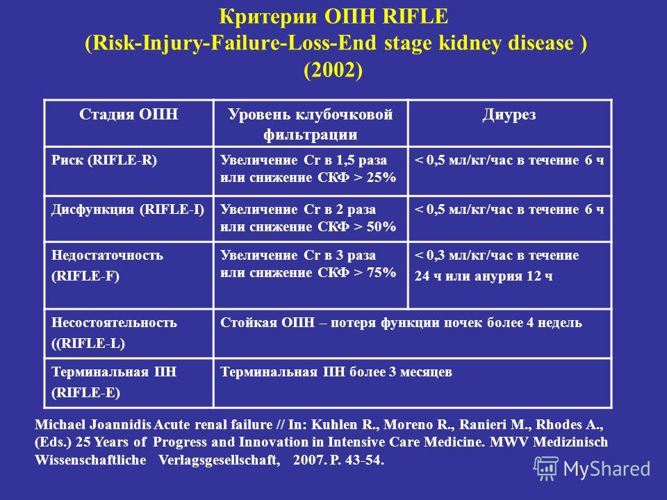 Критерии ОПН RIFLE (Risk-Injury-Failure-Loss-End stage kidney disease ) (2002) Michael Joannidis Acute renal failure // In: Kuhlen R., Moreno R., Ranieri M., Rhodes A., (Eds.) 25 Years of Progress and Innovation in Intensive Care Medicine. MWV Medizi