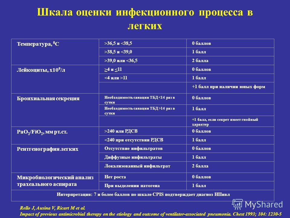 Шкала оценки инфекционного процесса в легких Температура, 0 С >36,5 и 38,5 и 39,0 или 4 и 240 или РДСВ0 баллов