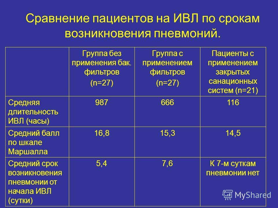 Сравнение пациентов на ИВЛ по срокам возникновения пневмоний. Группа без применения бак. фильтров (n=27) Группа с применением фильтров (n=27) Пациенты с применением закрытых санационных систем (n=21) Средняя длительность ИВЛ (часы) 987666116 Средний
