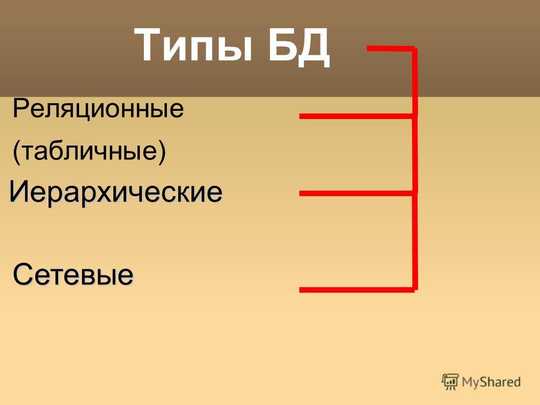 Типы БД Реляционные (табличные) Иерархические Сетевые