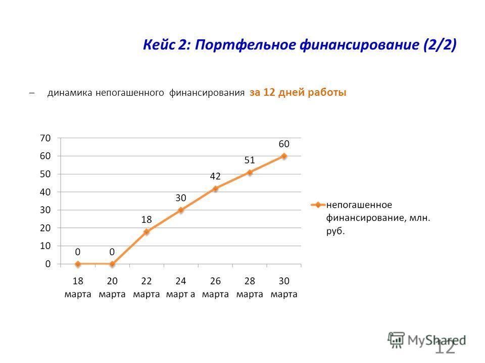 Кейс 2: Портфельное финансирование (2/2) –динамика непогашенного финансирования за 12 дней работы 12