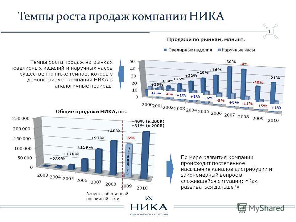 4 Темпы роста продаж компании НИКА +289% +178% +159% +92% +40% -6% +40% (к 2009) +31% (к 2008) +35% +34% +25% +22% +20% +6% -4% +1% +16% +30% -4% -40% +21% +1% +6% +8% -5% -11% -15% +1% Общие продажи НИКА, шт. Продажи по рынкам, млн.шт. Кризисный пер