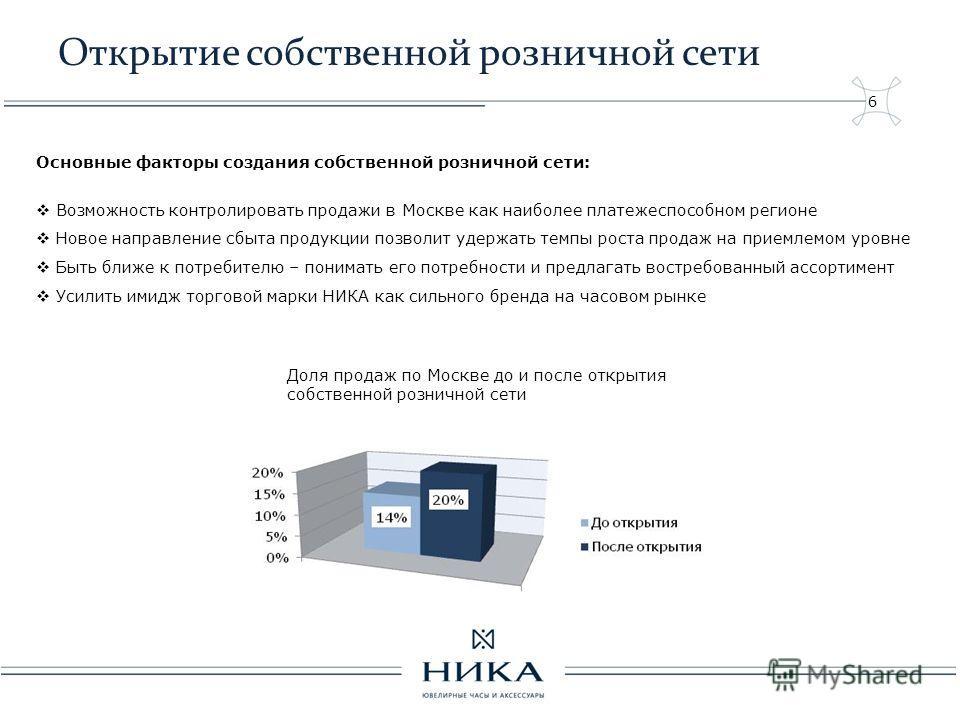 6 Открытие собственной розничной сети Основные факторы создания собственной розничной сети: Возможность контролировать продажи в Москве как наиболее платежеспособном регионе Новое направление сбыта продукции позволит удержать темпы роста продаж на пр