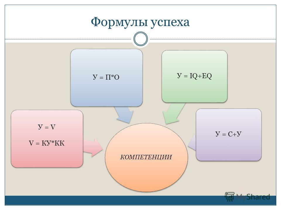 Формулы успеха КОМПЕТЕНЦИИ У = V V = КУ*КК У = П*О У = IQ+EQУ = С+У