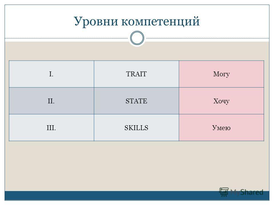 Уровни компетенций I.TRAITМогу II.STATEХочу III.SKILLSУмею