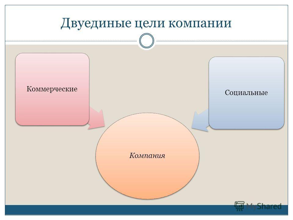 Двуединые цели компании Компания КоммерческиеСоциальные