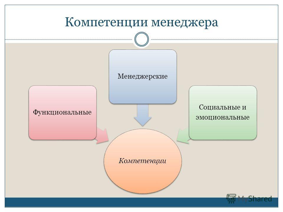Компетенции менеджера Компетенции ФункциональныеМенеджерские Социальные и эмоциональные