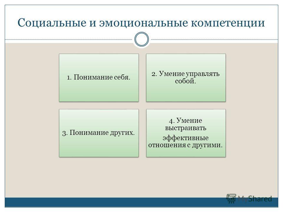 Социальные и эмоциональные компетенции 1. Понимание себя. 2. Умение управлять собой. 3. Понимание других. 4. Умение выстраивать эффективные отношения с другими.