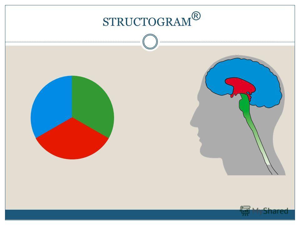 STRUCTOGRAM ®