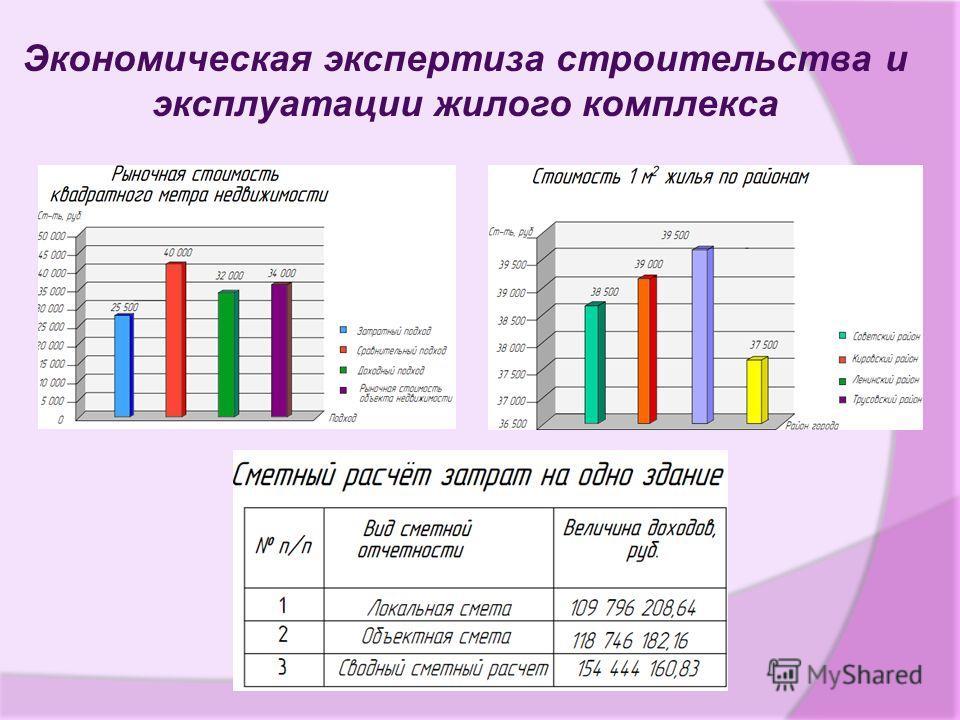 Экономическая экспертиза строительства и эксплуатации жилого комплекса