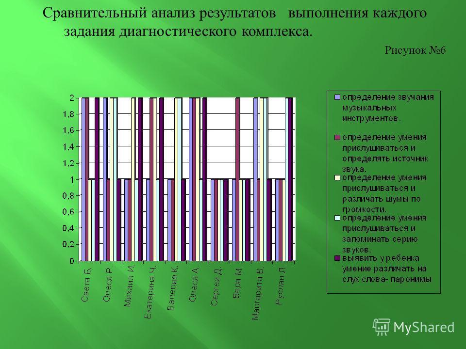 Сравнительный анализ результатов выполнения каждого задания диагностического комплекса. Рисунок 6