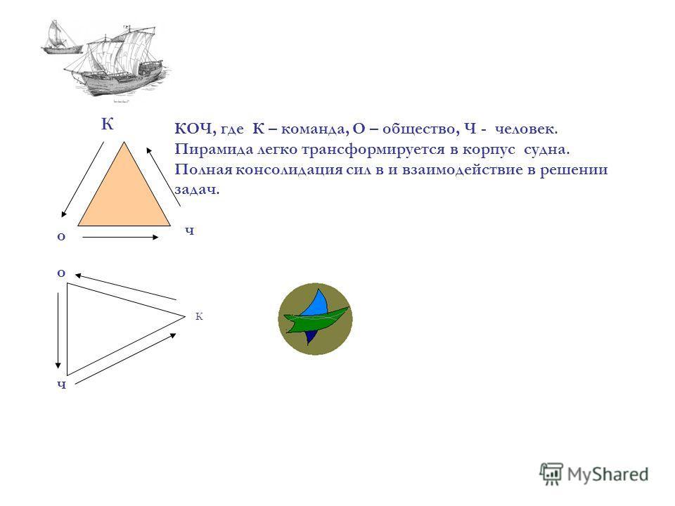 к ч о к о ч КОЧ, где К – команда, О – общество, Ч - человек. Пирамида легко трансформируется в корпус судна. Полная консолидация сил в и взаимодействие в решении задач.