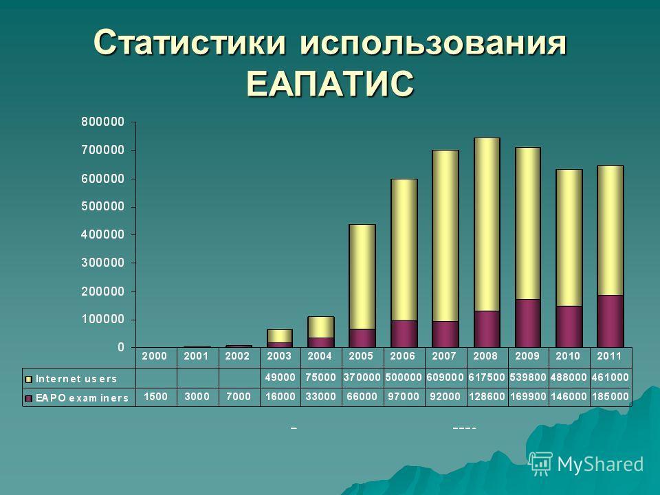 Статистики использования ЕАПАТИС