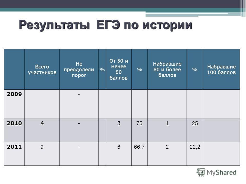 Результаты ЕГЭ по русскому языку Всего участников Не преодолели порог % От 50 и менее 80 баллов % Набравшие 80 и более баллов % Набравшие 100 баллов 2009- 20104-375125 20119-666,7222,2 Результаты ЕГЭ по истории