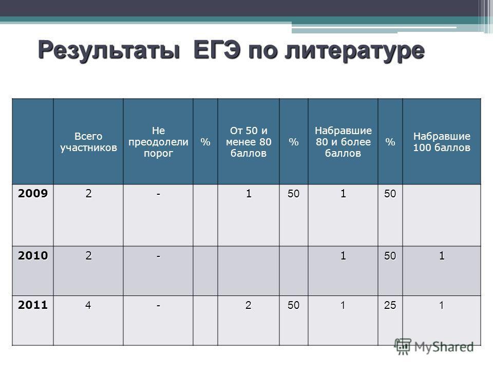 Результаты ЕГЭ по русскому языку Всего участников Не преодолели порог % От 50 и менее 80 баллов % Набравшие 80 и более баллов % Набравшие 100 баллов 20092-150150 20102-1501 20114-2501251 Результаты ЕГЭ по литературе