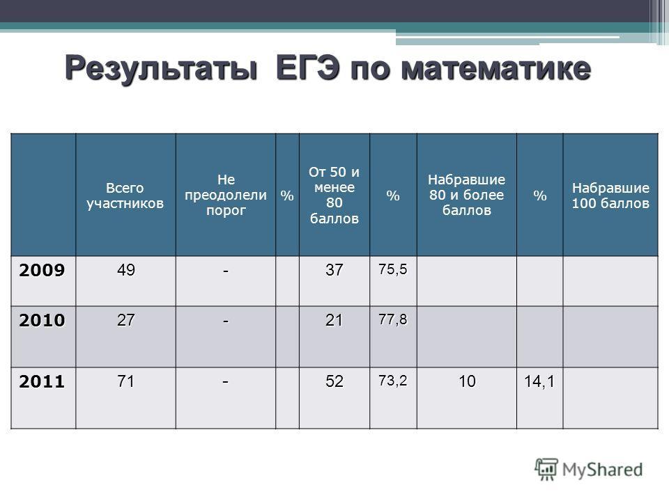 Всего участников Не преодолели порог % От 50 и менее 80 баллов % Набравшие 80 и более баллов % Набравшие 100 баллов 200949-3775,5 201027-2177,8 201171-5273,21014,1 Результаты ЕГЭ по математике