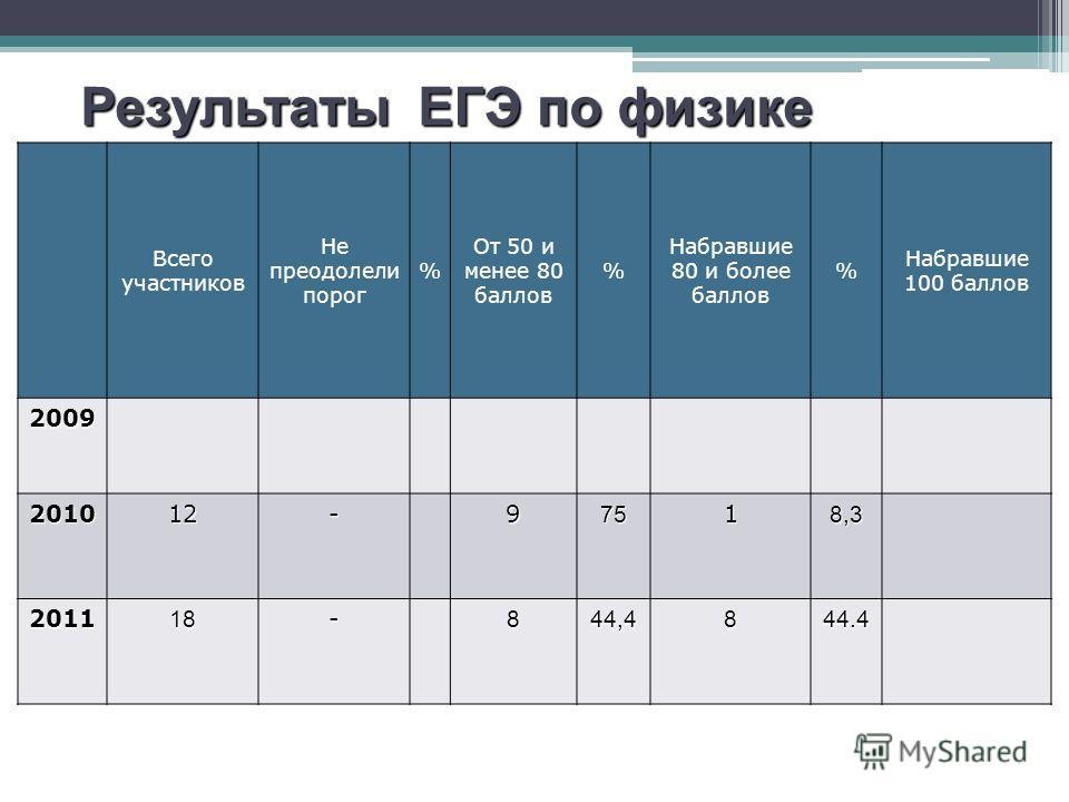 Результаты ЕГЭ по русскому языку Всего участников Не преодолели порог % От 50 и менее 80 баллов % Набравшие 80 и более баллов % Набравшие 100 баллов 2009 201012-97518,3 201118-844,4844.4 Результаты ЕГЭ по физике