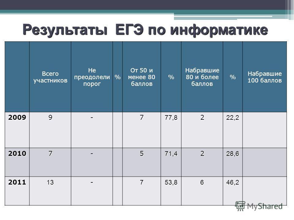 Результаты ЕГЭ по русскому языку Всего участников Не преодолели порог % От 50 и менее 80 баллов % Набравшие 80 и более баллов % Набравшие 100 баллов 20099-777,8222,2 20107-571,4228,6 201113-753,8646,2 Результаты ЕГЭ по информатике