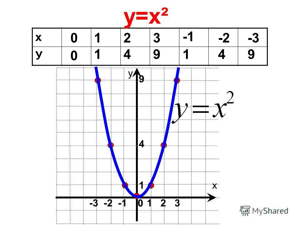 х у х У 0 0 1 1 2 4 3 9 1 -2 4 -3-3 9 у=х² 1 2 30 -3 -2 -1 1 9 4