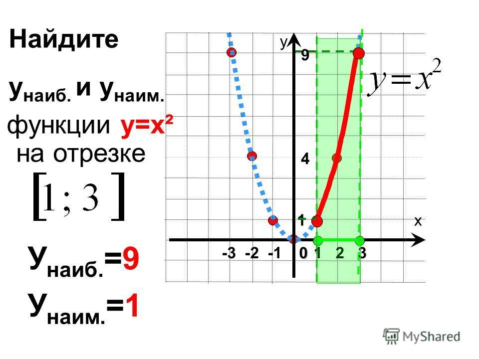 х у 1 2 30 -3 -2 -1 1 9 4 У наиб. =9 У наим. =1 Найдите у наиб. и у наим. на отрезке функции у=х²