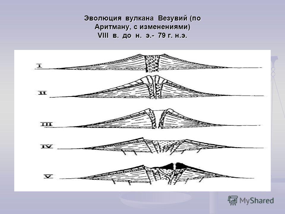 Эволюция вулкана Везувий (по Аритману, с изменениями) VIII в. до н. э.- 79 г. н.э.