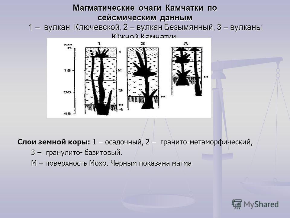 Магматические очаги Камчатки по сейсмическим данным 1 – вулкан Ключевской, 2 – вулкан Безымянный, 3 – вулканы Южной Камчатки. Слои земной коры: 1 – осадочный, 2 – гранито-метаморфический, 3 – гранулито- базитовый. М – поверхность Мохо. Черным показан