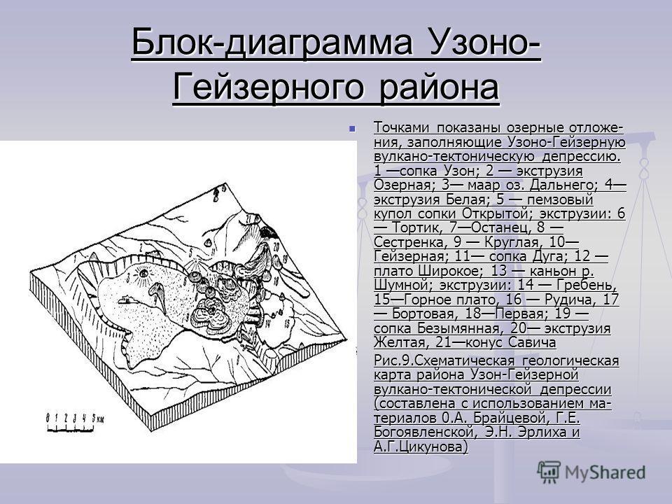 Блок-диаграмма Узоно- Гейзерного района Точками показаны озерные отложе ния, заполняющие Узоно-Гейзерную вулкано-тектоническую депрессию. 1 сопка Узон; 2 экструзия Озерная; 3 маар оз. Дальнего; 4 экструзия Белая; 5 пемзовый купол сопки Открытой; экс