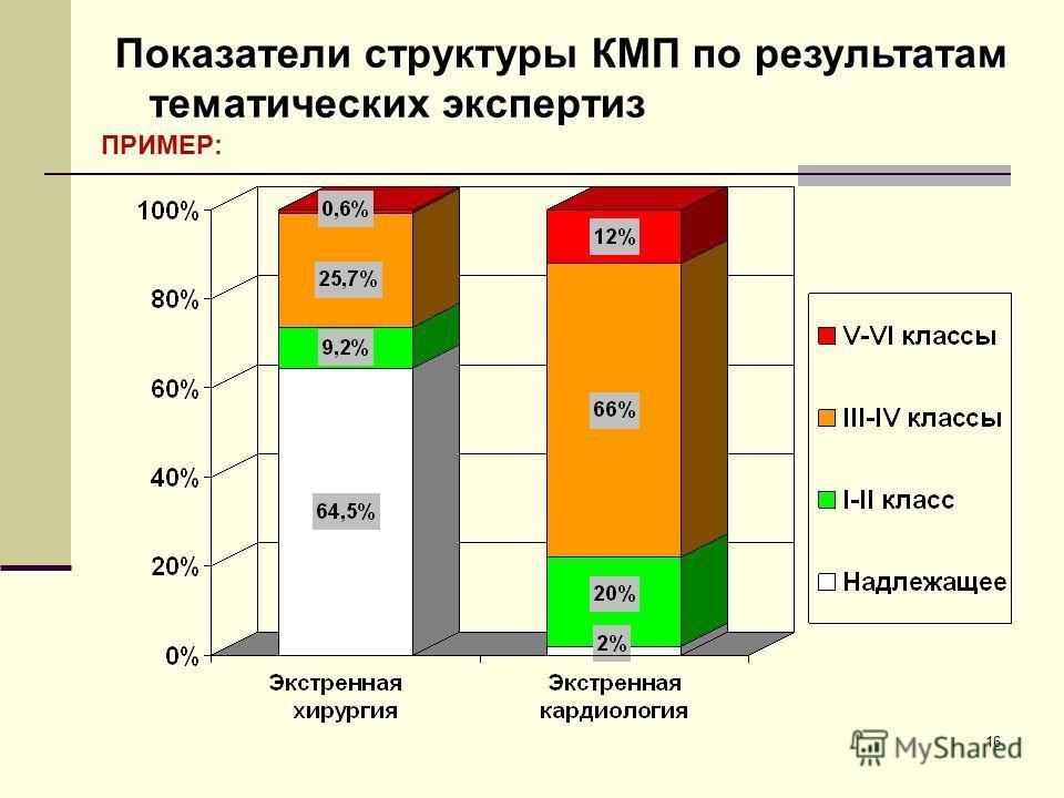 16 Показатели структуры КМП по результатам тематических экспертиз ПРИМЕР: