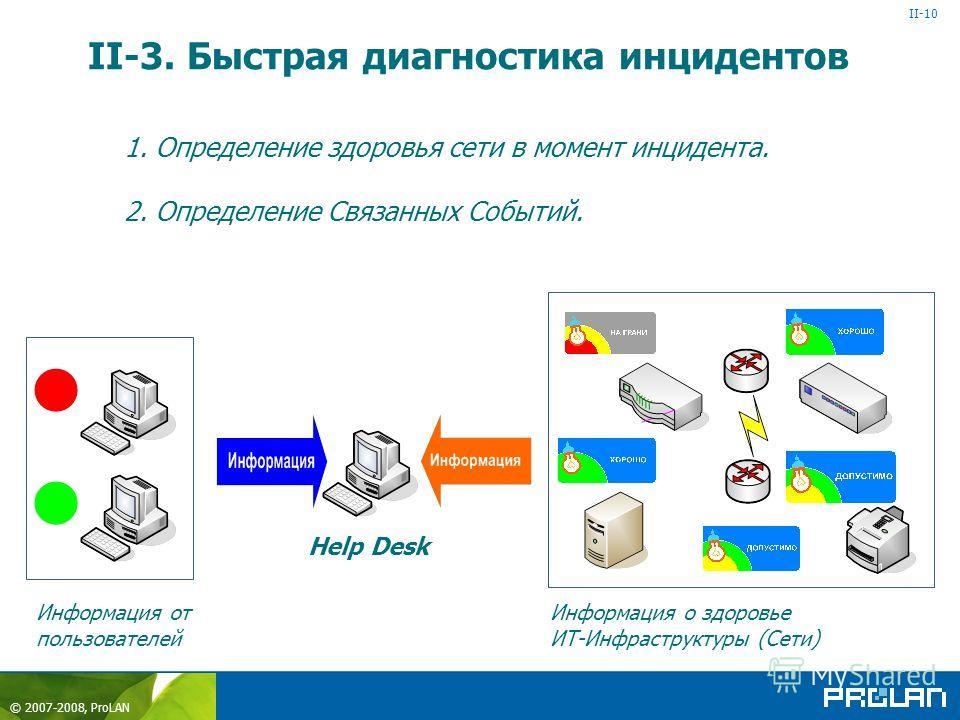 © 2007-2008, ProLAN 1. Определение здоровья сети в момент инцидента. 2. Определение Связанных Событий. II-3. Быстрая диагностика инцидентов II-10 Help Desk Информация о здоровье ИТ-Инфраструктуры (Сети) Информация от пользователей