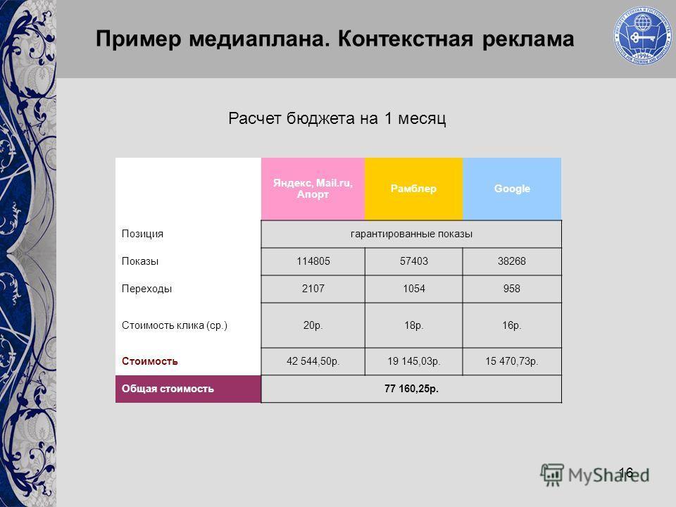 16 Расчет бюджета на 1 месяц Яндекс, Mail.ru, Апорт РамблерGoogle Позициягарантированные показы Показы1148055740338268 Переходы21071054958 Стоимость клика (ср.)20р.18р.16р. Стоимость42 544,50р.19 145,03р.15 470,73р. Общая стоимость77 160,25р. Пример