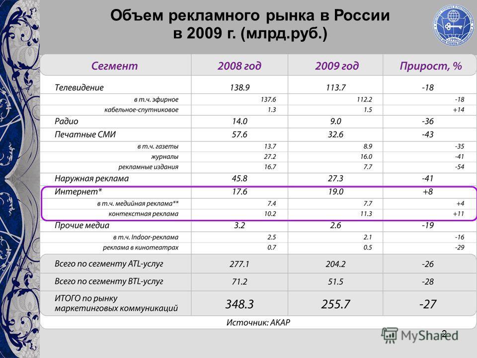 2 Объем рекламного рынка в России в 2009 г. (млрд.руб.)