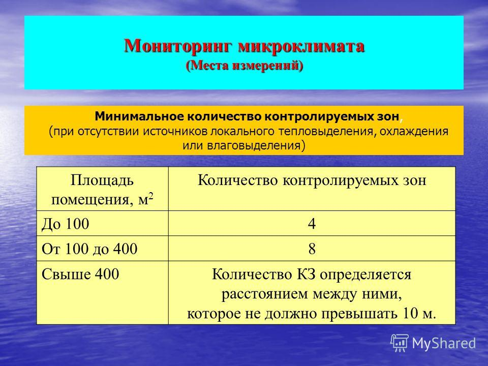 Мониторинг микроклимата (Места измерений) Площадь помещения, м 2 Количество контролируемых зон До 1004 От 100 до 4008 Свыше 400Количество КЗ определяется расстоянием между ними, которое не должно превышать 10 м. Минимальное количество контролируемых