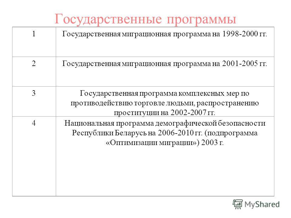 Государственные программы 1Государственная миграционная программа на 1998-2000 гг. 2Государственная миграционная программа на 2001-2005 гг. 3Государственная программа комплексных мер по противодействию торговле людьми, распространению проституции на