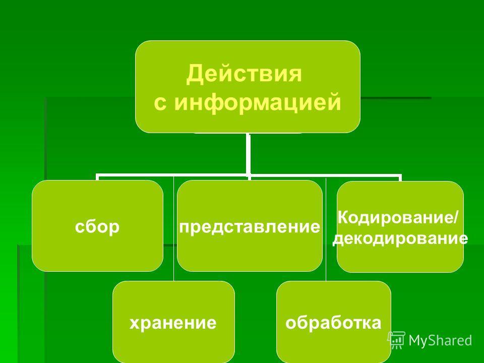 Действия с информацией сборпредставление Кодирование/ декодирование Действия с информацией хранениеобработка