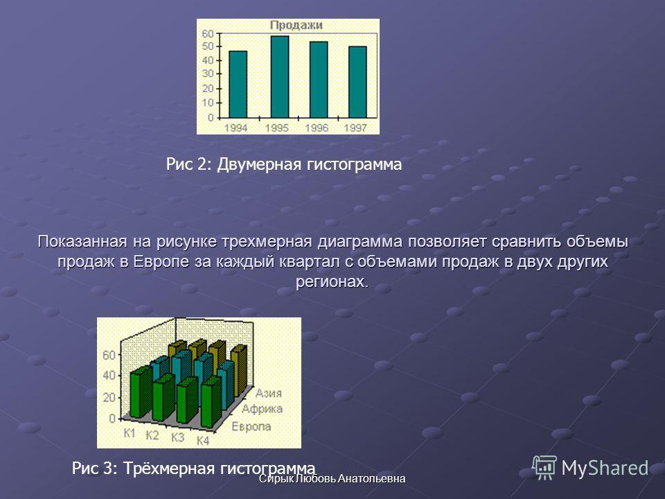 Сирык Любовь Анатольевна Показанная на рисунке трехмерная диаграмма позволяет сравнить объемы продаж в Европе за каждый квартал с объемами продаж в двух других регионах. Рис 3: Трёхмерная гистограмма Рис 2: Двумерная гистограмма