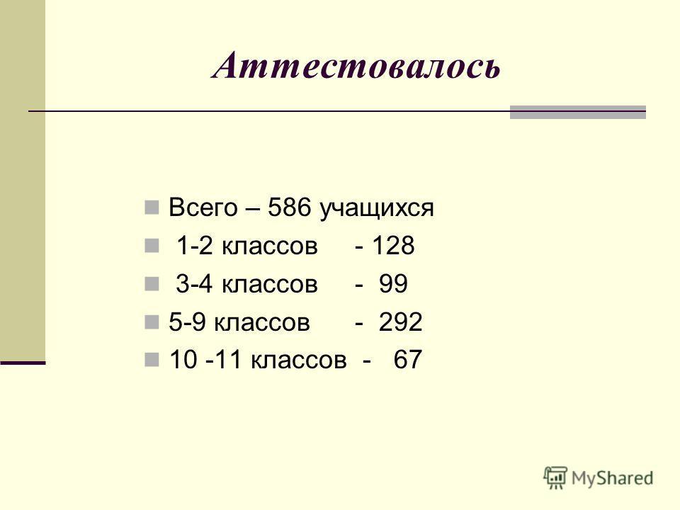 Аттестовалось Всего – 586 учащихся 1-2 классов - 128 3-4 классов - 99 5-9 классов - 292 10 -11 классов - 67