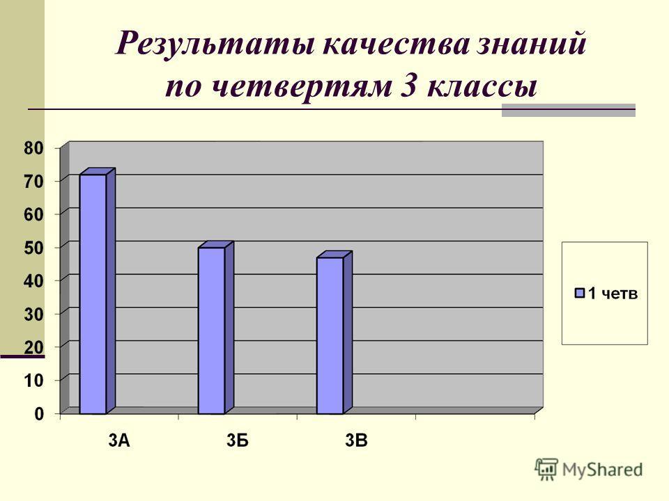 Результаты качества знаний по четвертям 3 классы