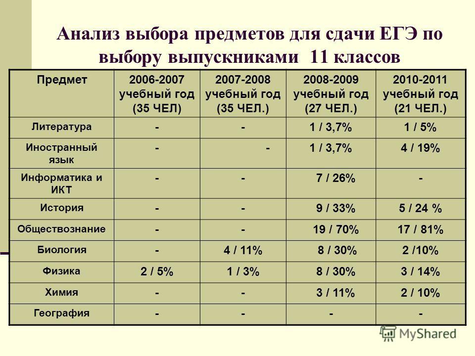 Анализ выбора предметов для сдачи ЕГЭ по выбору выпускниками 11 классов Предмет2006-2007 учебный год (35 ЧЕЛ) 2007-2008 учебный год (35 ЧЕЛ.) 2008-2009 учебный год (27 ЧЕЛ.) 2010-2011 учебный год (21 ЧЕЛ.) Литература --1 / 3,7%1 / 5% Иностранный язык