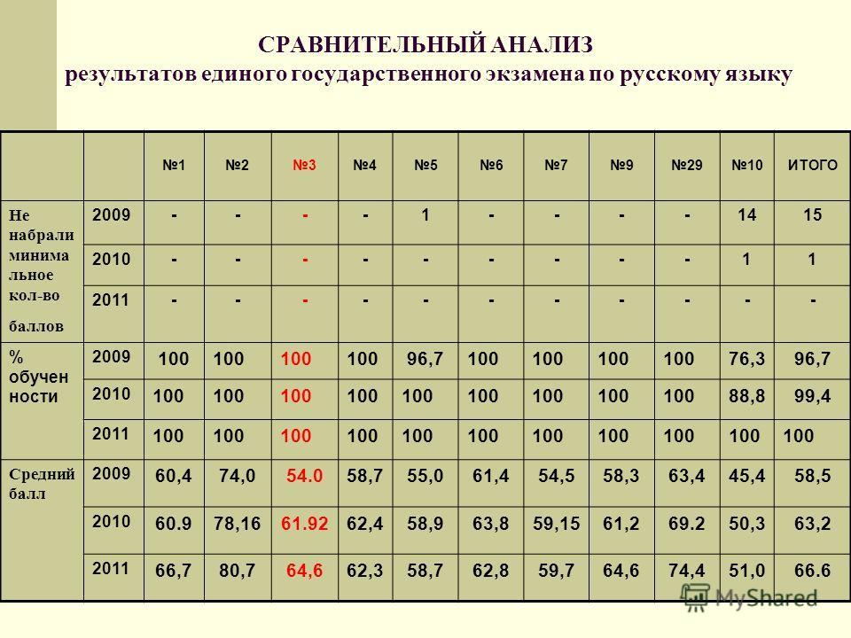 СРАВНИТЕЛЬНЫЙ АНАЛИЗ результатов единого государственного экзамена по русскому языку 123456792910ИТОГО Не набрали минима льное кол-во баллов 2009----1----1415 2010---------11 2011----------- % обучен ности 2009 100 96,7100 76,396,7 2010 100 88,899,4