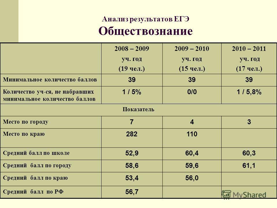 Анализ результатов ЕГЭ Обществознание 2008 – 2009 уч. год (19 чел.) 2009 – 2010 уч. год (15 чел.) 2010 – 2011 уч. год (17 чел.) Минимальное количество баллов 39 Количество уч-ся, не набравших минимальное количество баллов 1 / 5%0/01 / 5,8% Показатель