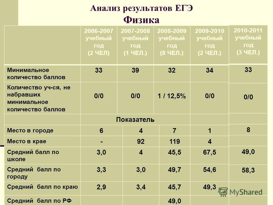 Анализ результатов ЕГЭ Физика 2006-2007 учебный год (2 ЧЕЛ) 2007-2008 учебный год (1 ЧЕЛ.) 2008-2009 учебный год (8 ЧЕЛ.) 2009-2010 учебный год (2 ЧЕЛ.) Минимальное количество баллов 33393234 Количество уч-ся, не набравших минимальное количество балл