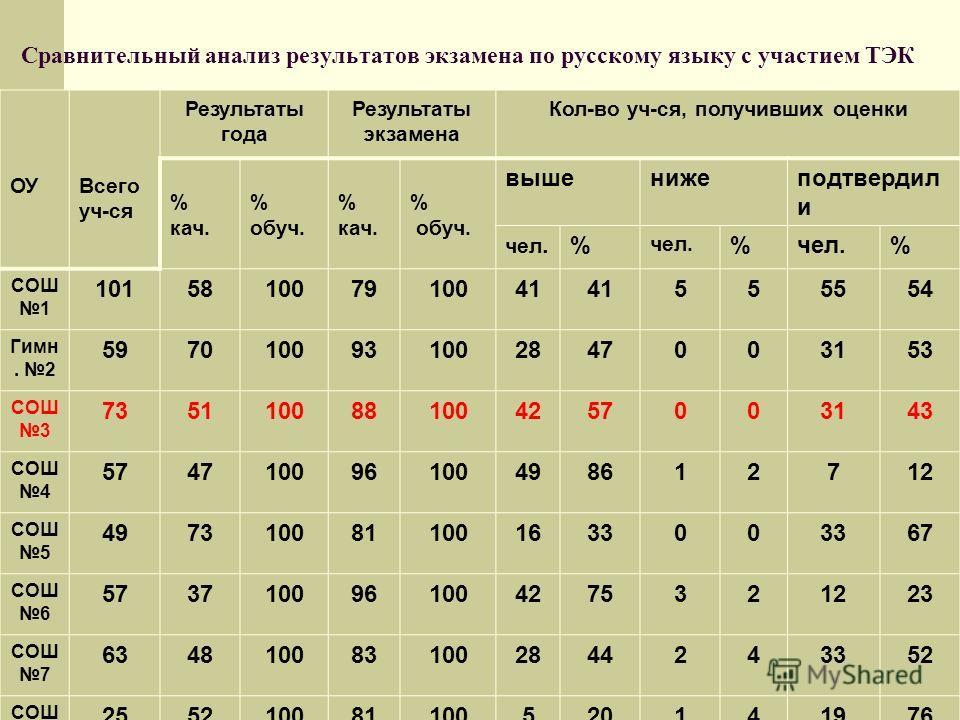 Сравнительный анализ результатов экзамена по русскому языку с участием ТЭК ОУВсего уч-ся Результаты года Результаты экзамена Кол-во уч-ся, получивших оценки % кач. % обуч. % кач. % обуч. вышенижеподтвердил и чел.% % % СОШ 1 101581007910041 555554 Гим