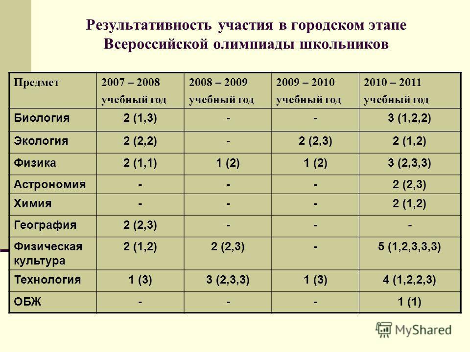 Результативность участия в городском этапе Всероссийской олимпиады школьников Предмет2007 – 2008 учебный год 2008 – 2009 учебный год 2009 – 2010 учебный год 2010 – 2011 учебный год Биология2 (1,3)--3 (1,2,2) Экология2 (2,2)-2 (2,3)2 (1,2) Физика2 (1,