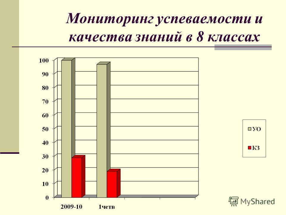 Мониторинг успеваемости и качества знаний в 8 классах