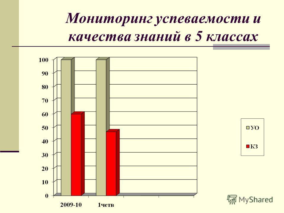 Мониторинг успеваемости и качества знаний в 5 классах