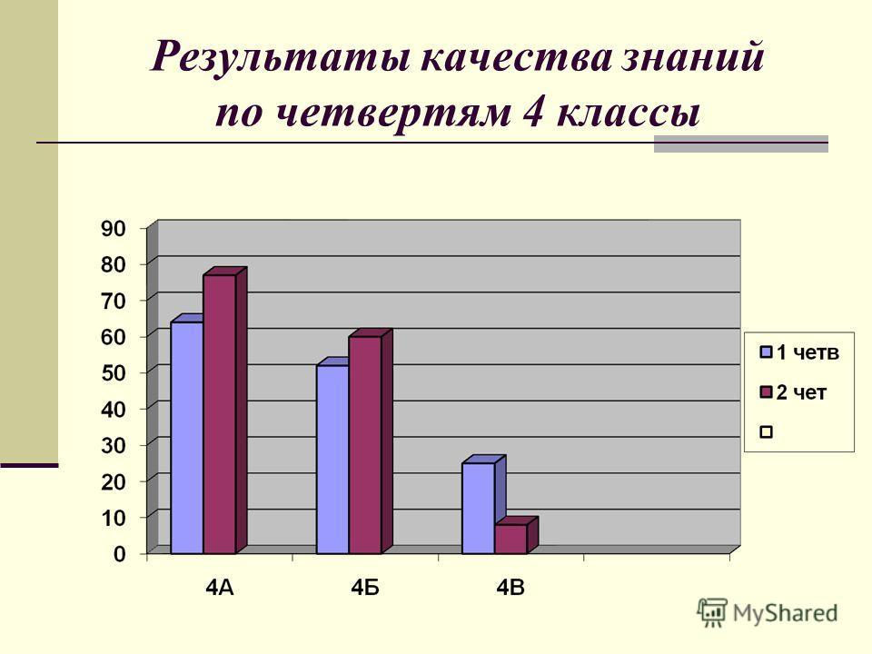 Результаты качества знаний по четвертям 4 классы